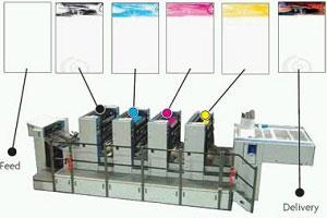 چاپ افست چیست ؟